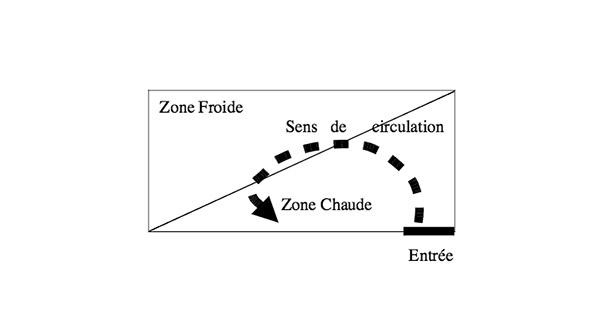 zones_froides_chaudes